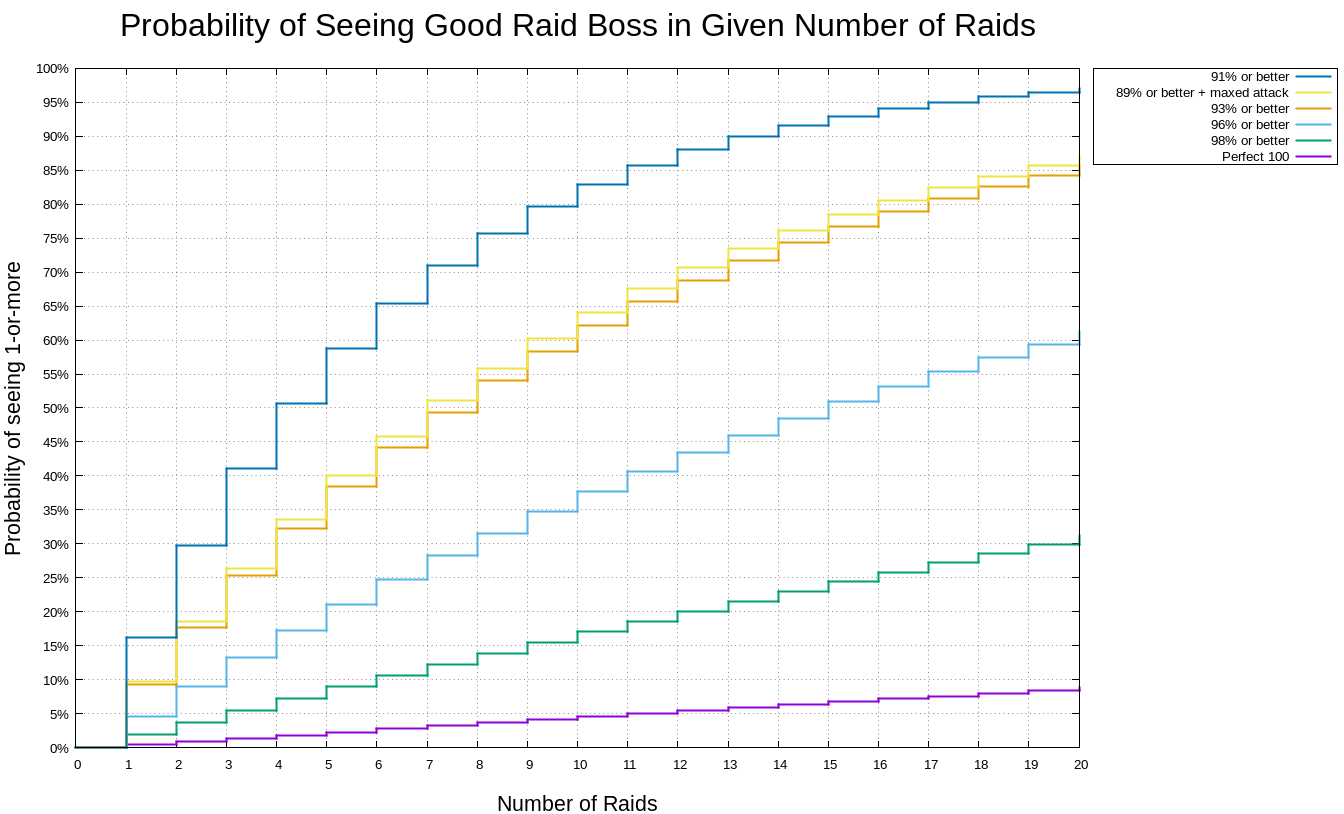 chances of seeing a perfect iv raid boss in pokemon go fgr